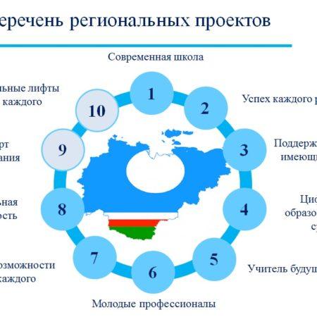 перечень региональных проектов